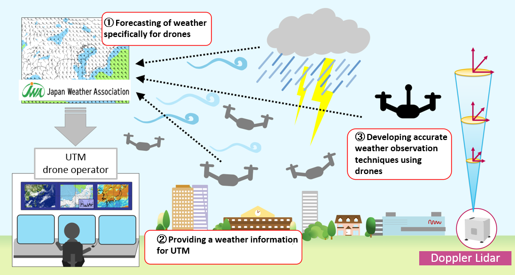 Development of weather information provision function for UAV